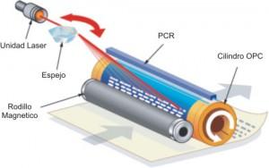 funcionamiento impresora laser