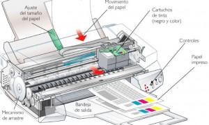 funcionamiento impresora tinta
