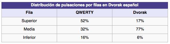 pulsaciones qwerty vs dvorak